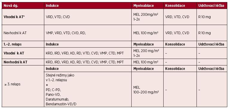 Tab. 7. 2 Přehled doporučených léčebných režimů