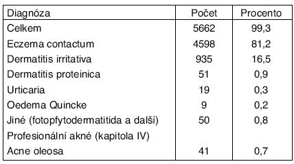Profesionální onemocnění – ekzémy, dermatitidy a další alergická kožní onemocnění v ČR – kapitola IV v období 1992–2004