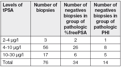 Analysis of result of biopsy according to positivity of markers
