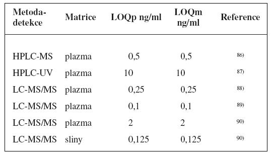 Analytické metody k fenotypizaci CYP2C8 s použitím paklitaxelu