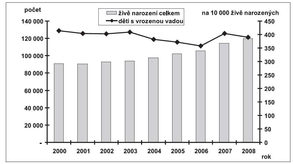 Vývoj incidencí dětí narozených s vrozenou vadou (na 10 000 živě narozených) a vývoj počtu živě narozených v České republice v letech 2000 – 2008