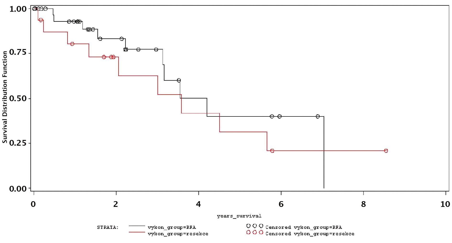 Přežívání nemocných podle typu výkonu – resekce x RFA Graph 3. Patient survival rates according to the procedure type – resection x RFA