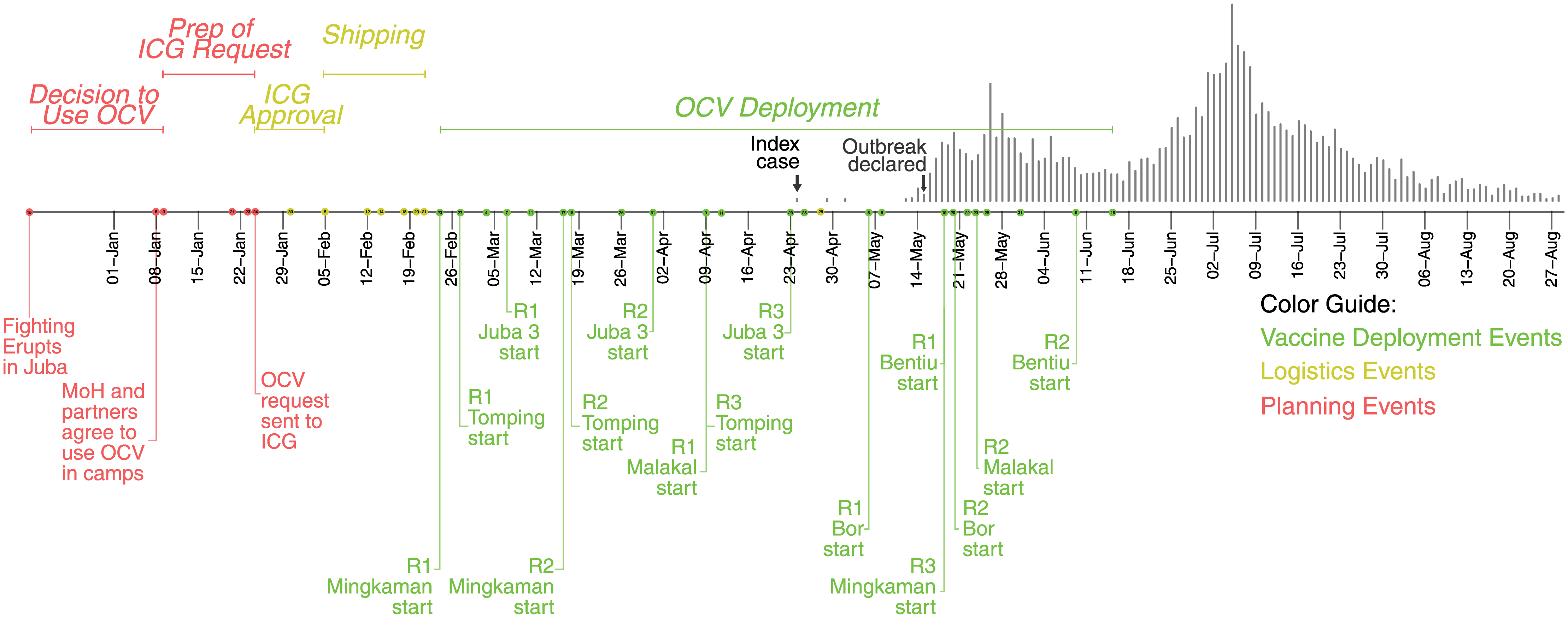 Timeline of key vaccination events in South Sudan in 2014.