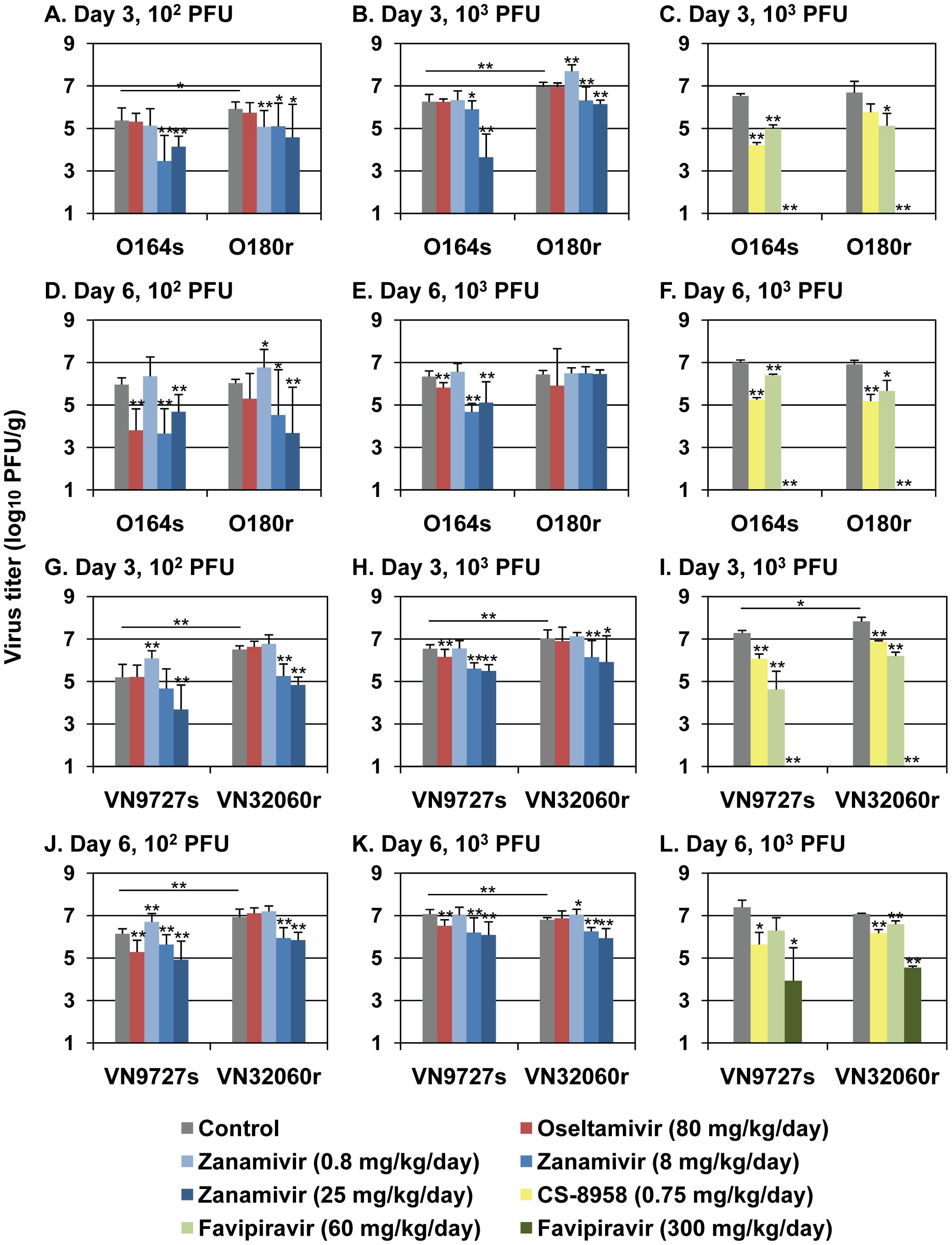 Antiviral sensitivity of viruses in mice.