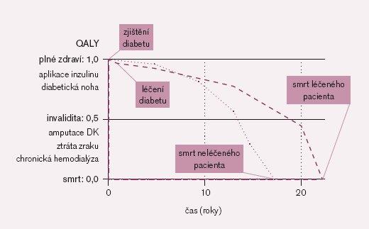 Náčrt QALY diabetika II. typu léčeného intenzivně (čárkovaně) a bez této léčby (tečkovaně) [podle 10].