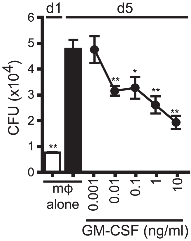 GM-CSF is sufficient for inhibition of Mtb growth.