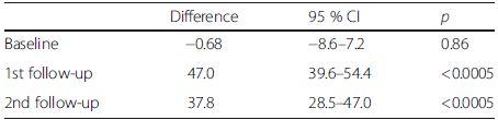 Comparing percentage meeting calcium RDA (%): intervention versus control clusters