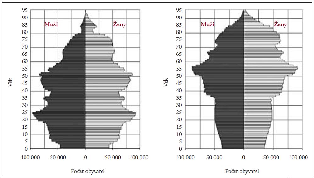 Analýza současné demografické situace (vlevo) i prognóza pro rok 2030 (vpravo), podle ČSÚ.