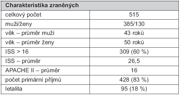 Charakteristika zraněných ošetřených na oddělení urgentního příjmu v TC FNKV (2009–2010)