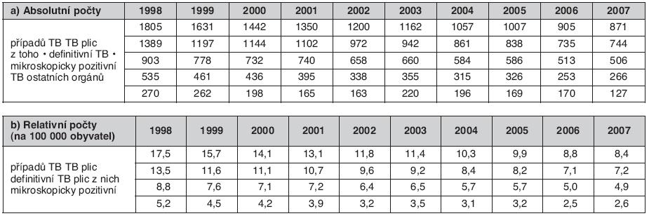 Počet hlášených případů TB v České republice v letech 1998–2005