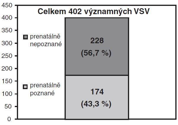 Celkový výskyt významných VSV v MS kraji v letech 1999–2008. (VSV – vrozená srdeční vada, MS – Moravskoslezský)