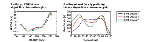 Působiště reakční síly COP (A) a průběh vertikální složky reakční síly podložky (B) během stojné fáze krokového cyklu v 1., 4. a 7. minutě ISWT testu (test byl ukončen v 10. minutě) – záznam ze systému Footscan.