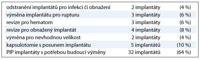 Chirurgické komplikace u 50 pacientek s rekonstrukcí implantáty.
