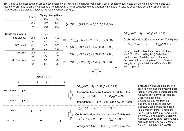 Příklad 4. Analýza vztahu rizikového faktoru a výskytu události za přítomnosti zavádějícího faktoru s modifikujícím účinkem.