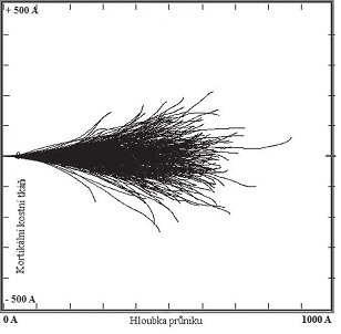 Simulace stopy uvolněného horkého atomu 219Rn o energii 100 keV z bodového zdroje (500 opakování) v materiálu představujícím kortikální kostní tkáň (ρ = 1,92 g/cm<sup>3 </sup>). <sup>6</sup>