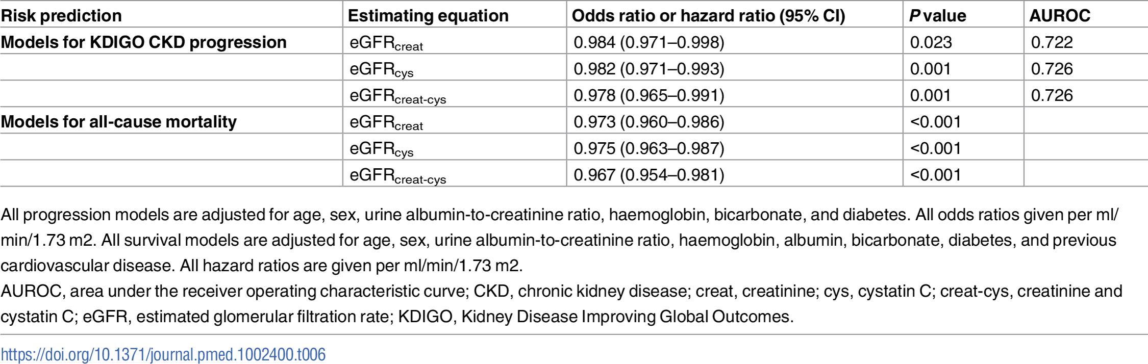 Risk prediction models for CKD progression in 999 participants and all-cause mortality in 1,732 participants using different estimating equations for eGFR.