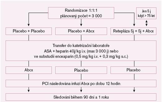 Schéma. Studie FINESSE – Dvojitá slepá placebem kontrolovaná studie. Akutní STEMI nebo nově vzniklý BLRTw do šesti hodin od vzniku [4]. BLRTw = blok levého raménka Tawarova, ASA = kyselina acetylsalicylová podaná buď perorálně v dávce 80– 325 mg, nebo i.v. v dávce 250–500 mg, Abcx = Abciximab.