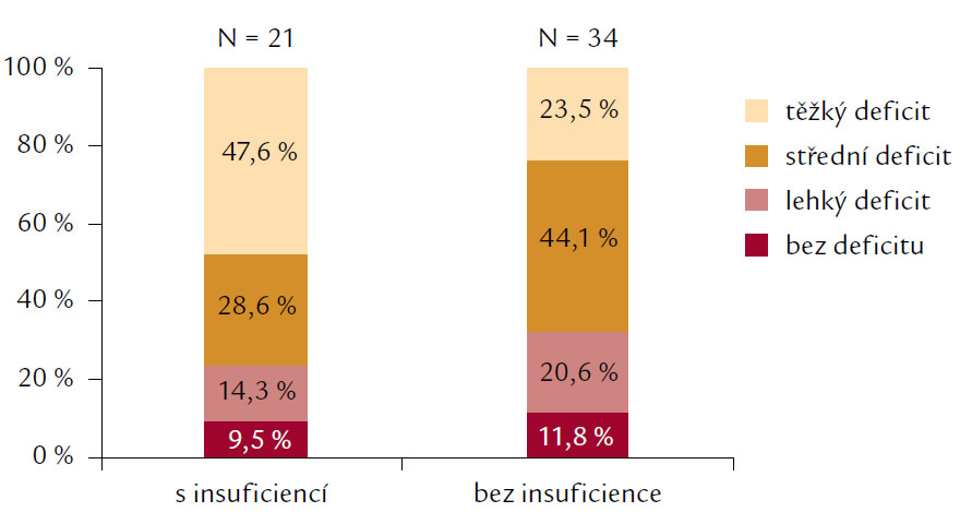 Pankreatická insuficience a deficit vitaminu D.