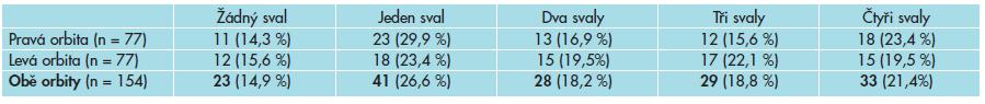 Počet orbit s různým počtem rozšířených okohybných svalů (vyjádřeno i v procentech).