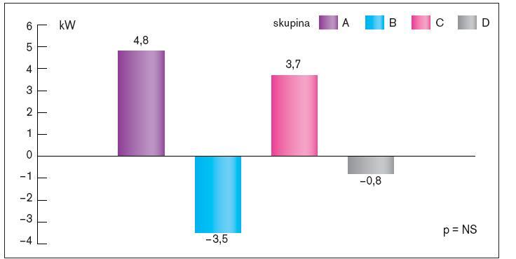 Srovnání změn celkové práce během zátěžového testu na konci sledování ve srovnání se vstupním testem v jednotlivých skupinách.