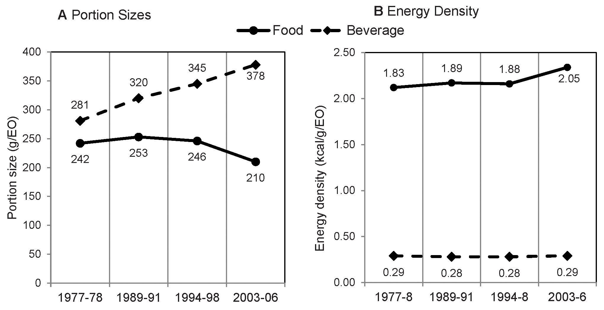 Average portion size and energy density per eating occasion, by food and beverage.