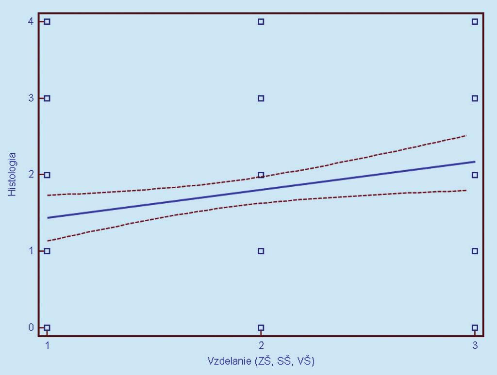 Závislosť histologického nálezu (0 = negatívny, 1 = CIN 1, 2 = CIN 2, 3 = CIN 3, 4 = CIS/ ICA) od dosiahnutého vzdelania. Prerušované čiary predstavujú 95% interval spoľahlivosti (pravdepodobnosť) výskytu prechodu regresnej línie pre celú populáciu.