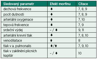 Hemodynamický efekt morfinu u nemocných s akutním srdečním selháním s plicním edémem