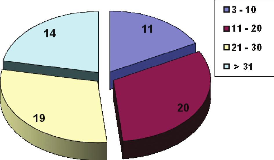 Distribuce pacientů v závislosti na skórovacím systému APACHE II Graph 1. Distribution of patients in relation to scoring system APACHE II