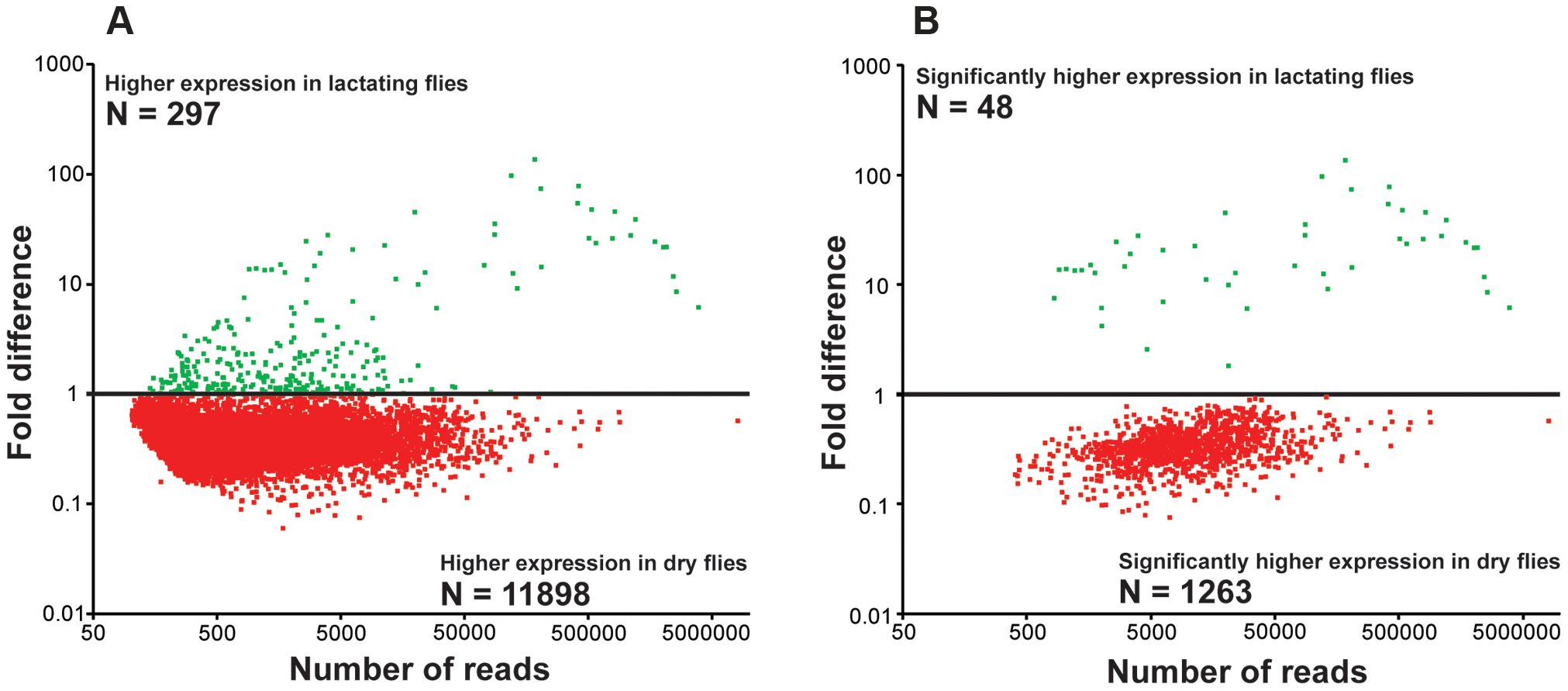 Fold changes in transcript expression for contigs based on RNA-seq analysis.