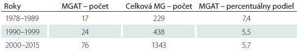 Percentuálny podiel pacientov s MGAT zo všetkých pacientov s MG za tri časové úseky.
