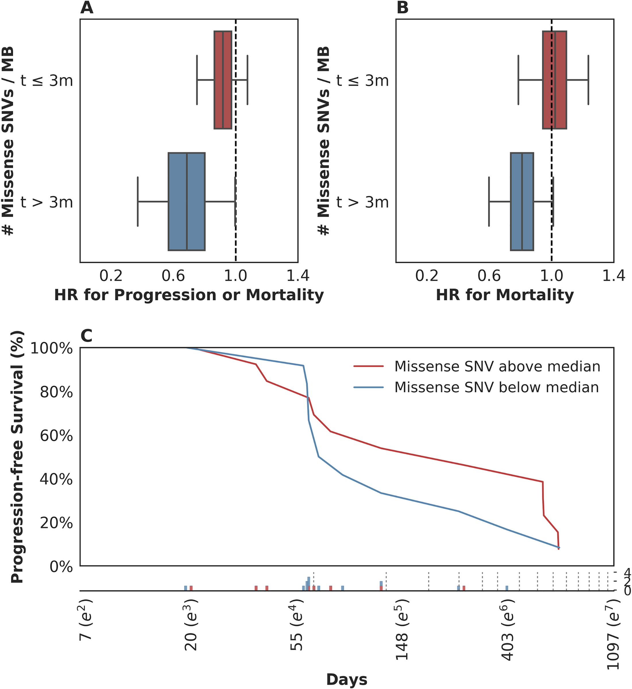 Time-dependent relationship between mutation load and treatment response.