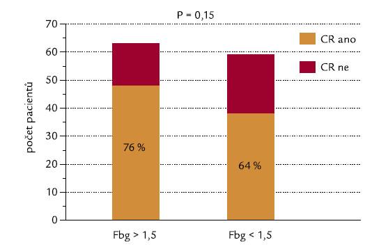 Hladina fibrinogenu (hranice 1,5 g/l) a indukce CR.