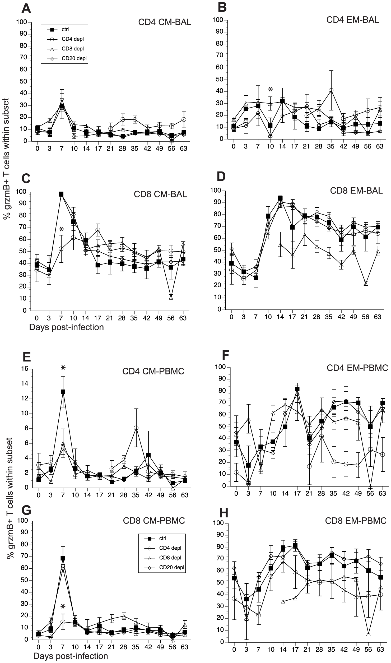 Frequency of granzyme (grzm) B+ T cells after SVV infection.