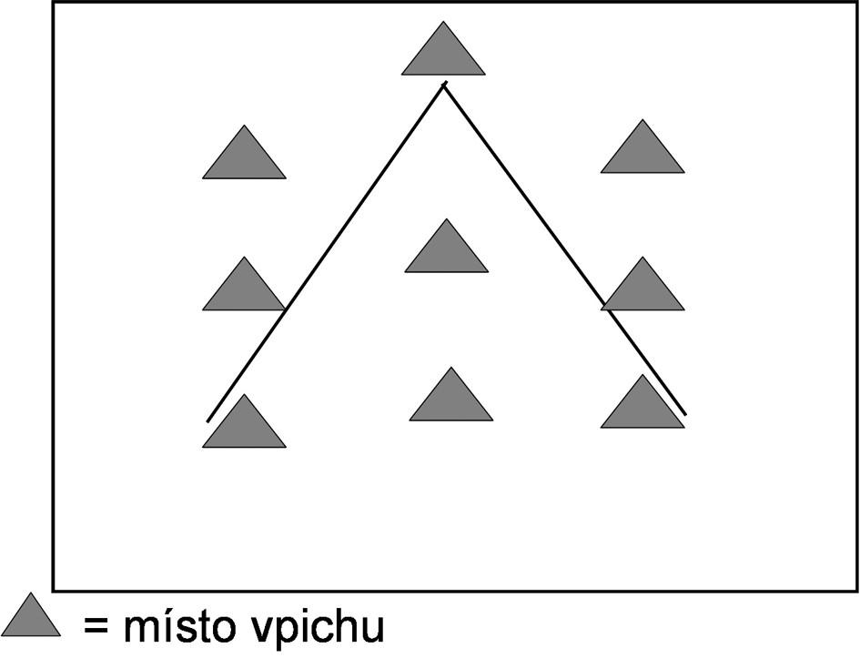 Schéma umístění vpichů radiofrekvenční termoterapie do oblasti linguálního V tvořeného hrazenými papilami.