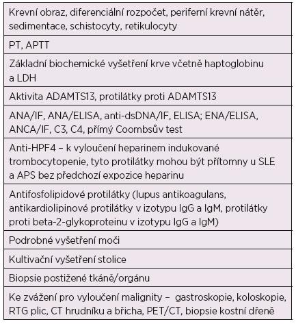 Diagnostické testy u pacientů s podezřením na TMA, upraveno dle Rodriguez-Pintó et al. [28].