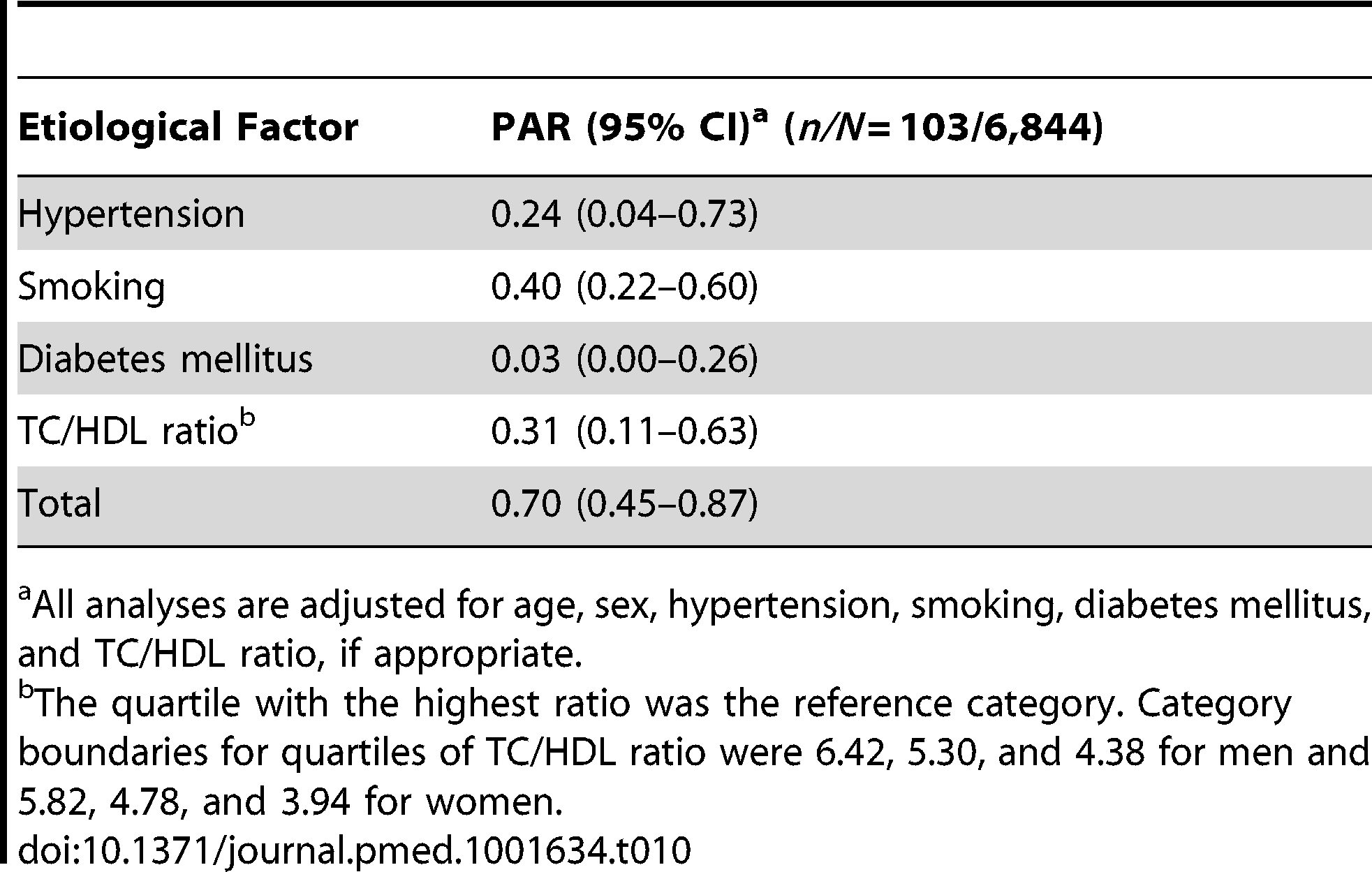 Population attributable risks of presumed etiological factors for hemorrhagic stroke.