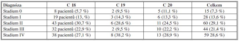 Odoperovaní pacienti v roce 2011 podle stadia onemocnění