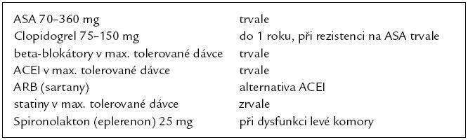 Farmakoterapie po infarktu myokardu v platných doporučeních.