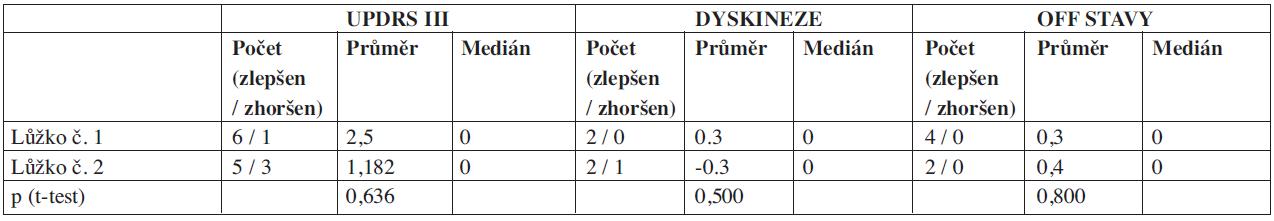 Klinický stav pacientů hodnocený pomocí škály UPDRS na aktivním lůžku (lůžko č. 1) a v kontrolní skupině (lůžko č. 2).