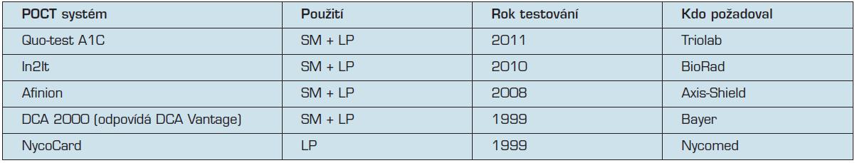 Všechny přístroje POCT pro stanovení glykovaného hemoglobinu HbA<sub>1c</sub>, úspěšně testované ve SKUP