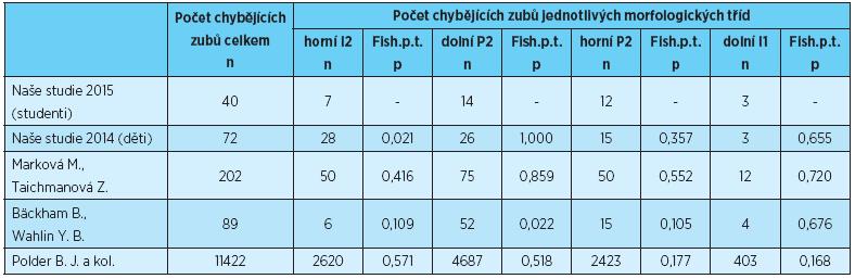 Počet chybějících zubů jednotlivých morfologických tříd, porovnání s výsledky uvedenými v literatuře [1, 2, 3, 4]