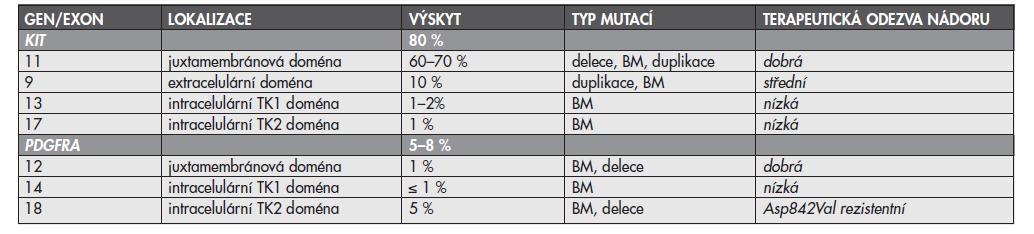 Přehled lokalizace, výskytu, typu mutací a odpovědi nádoru na cílenou terapii IM