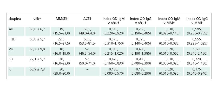Charakteristika jednotlivých skupin pacientů a kontrolního souboru, hodnoty indexů protilátek proti btcIII v séru a v MM.