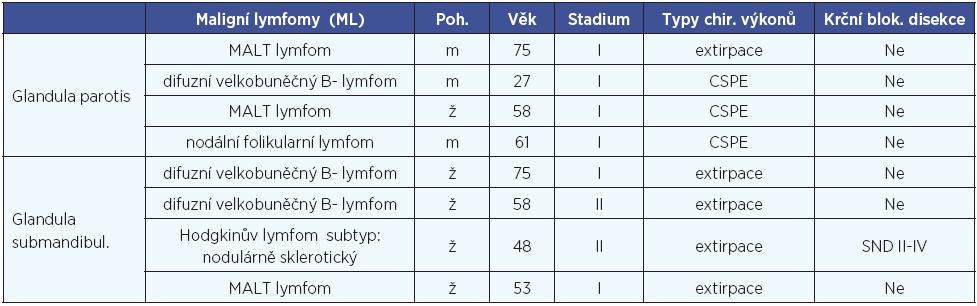 Pacienti s maligním lymfomem slinné žlázy a klinickopatologické údaje.