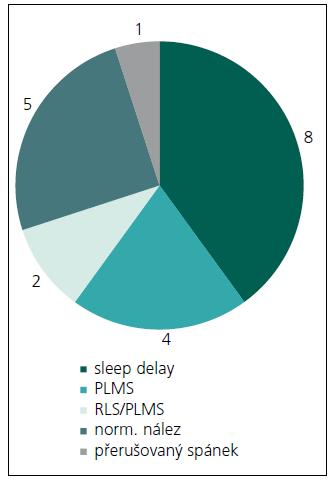 Polysomnografické nálezy u pacientů s insomnií (n = 20).