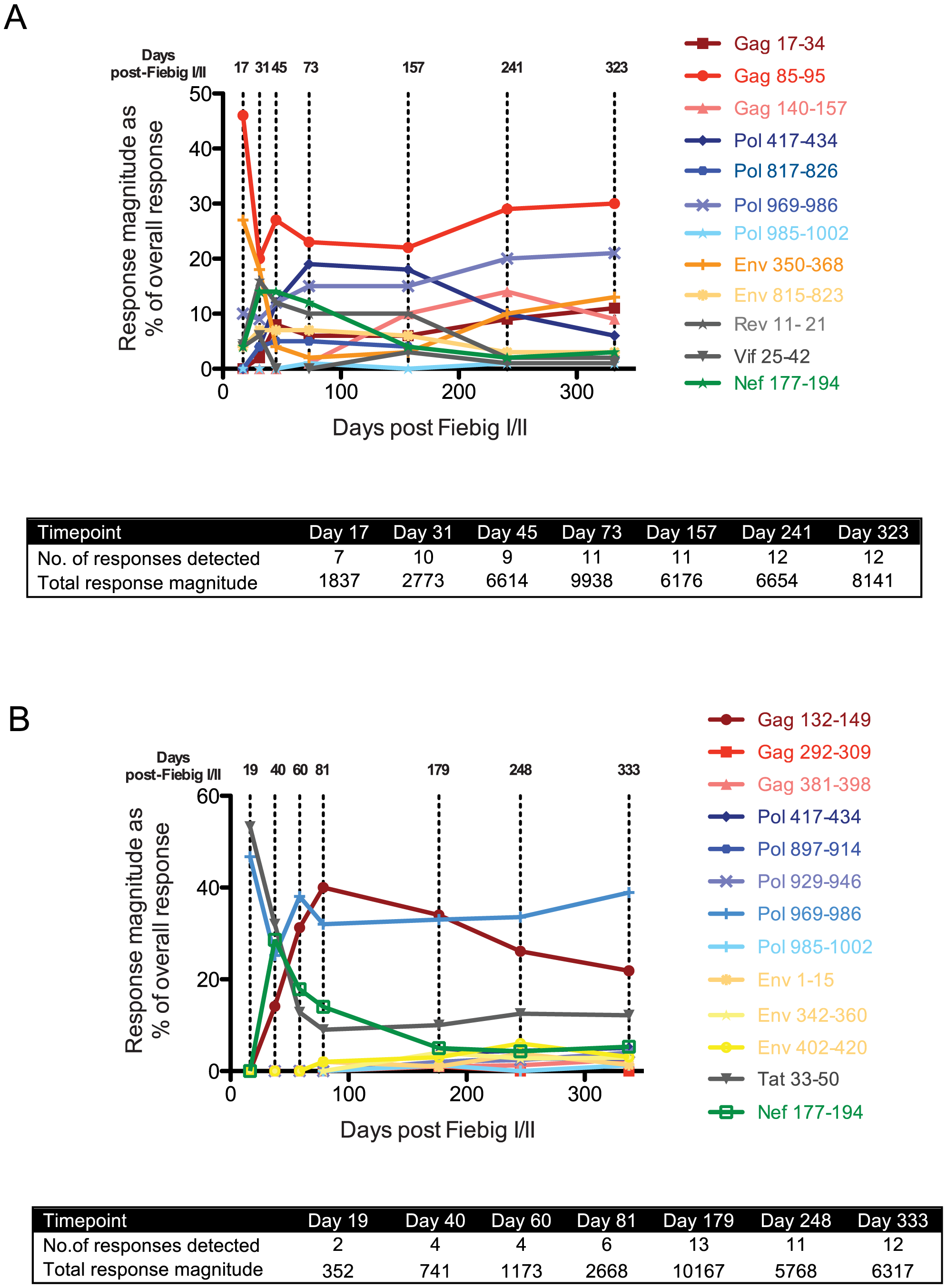 T cell response kinetics during acute and early HIV-1 infection.