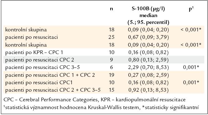 Srovnání hodnot proteinu S-100B podle resuscitace a výsledného neurologického stavu.