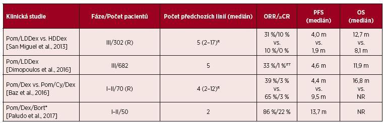 Tab. 8. 3. 1 Výsledky vybraných klinických hodnocení s pomalidomidem u nemocných s RRMM