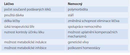 Faktory podporující vznik lékových interakcí.