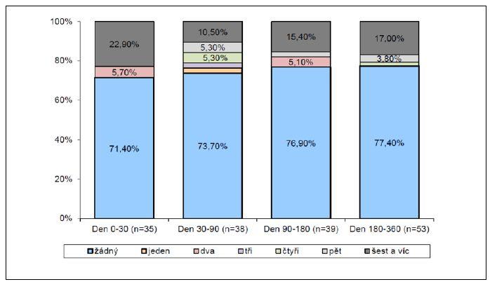 Symptomatická léčba IMC – dny Graph 5. Symptomatic treatment of UTIs – days
